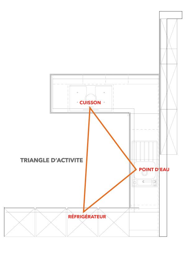 Étape 1 : repenser votre triangle d'activité pour une cuisine fonctionnelle